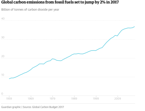 CO2 emissions from fossil fuel burning