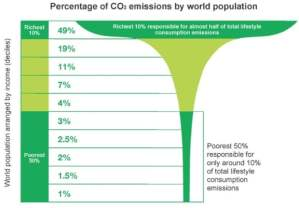 Global CO2 emissions by wealth